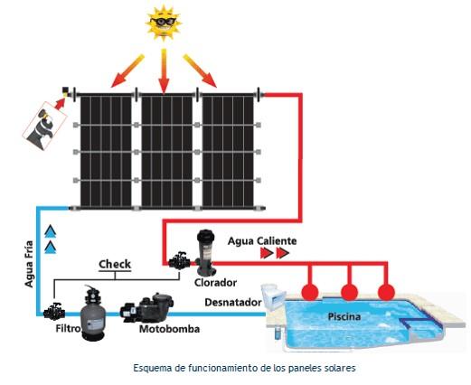 calentador solar piscina funcionamiento
